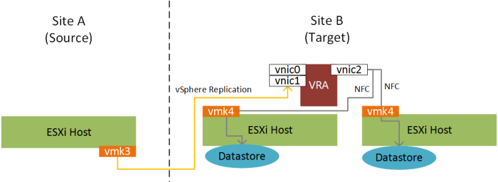 vSphere Replication traffic isolate